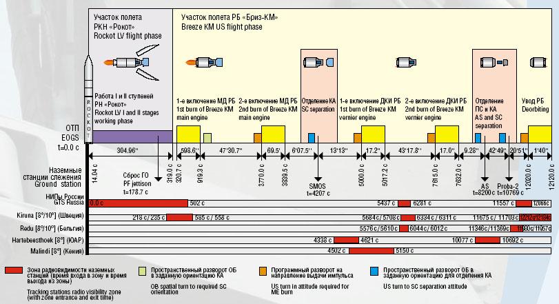 Lancement Rockot / Smos et Proba-2 (02/11/2009) Ciclogr