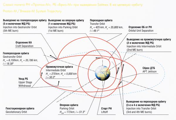 Расчетный срок службы спутника